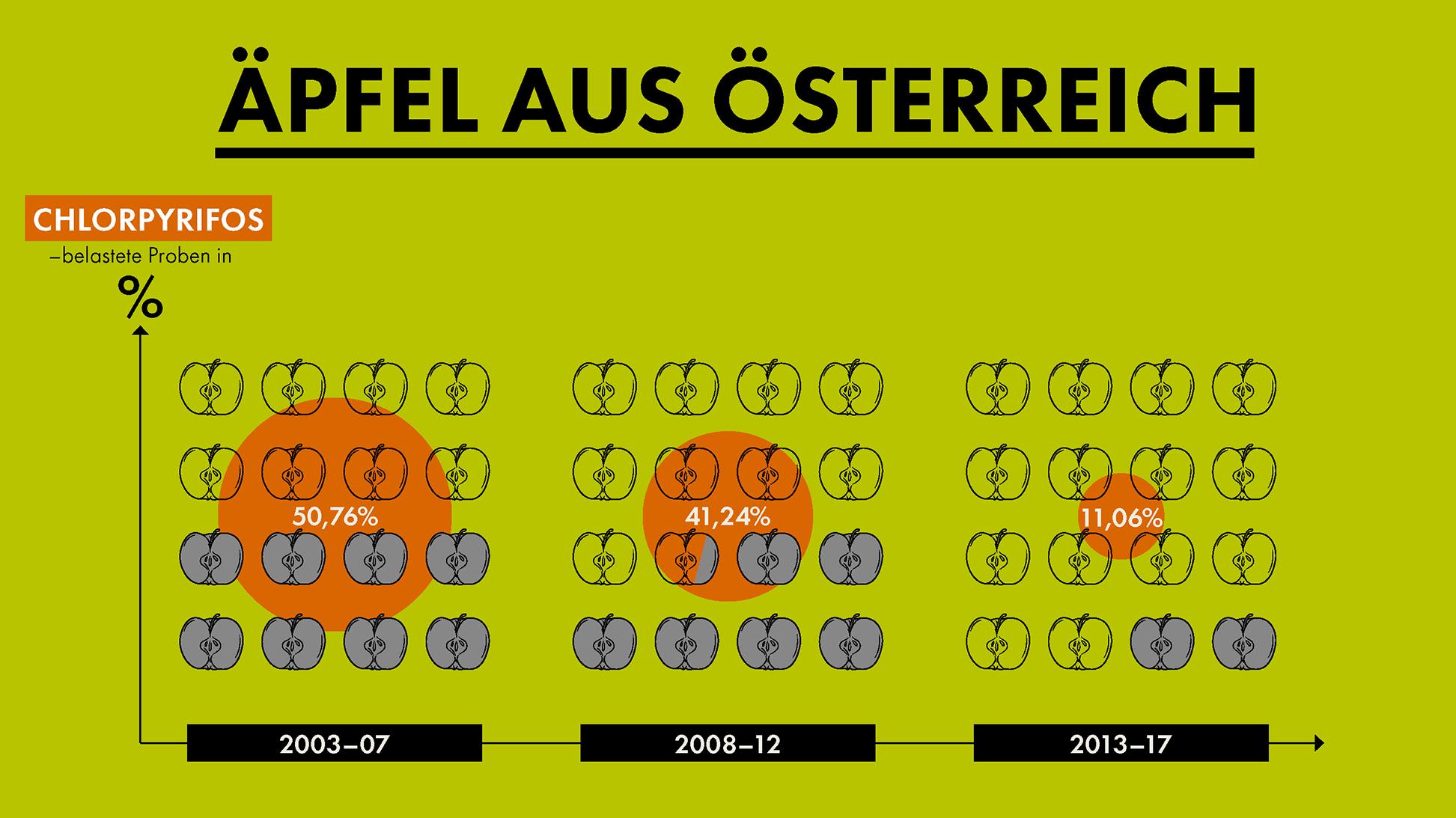 Grafik PRP Erfolge: Äpfel aus Österreich