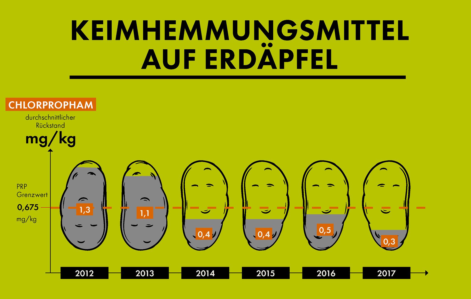 Grafik PRP Erfolge: Keimhemmungsmittel auf Erdäpfel