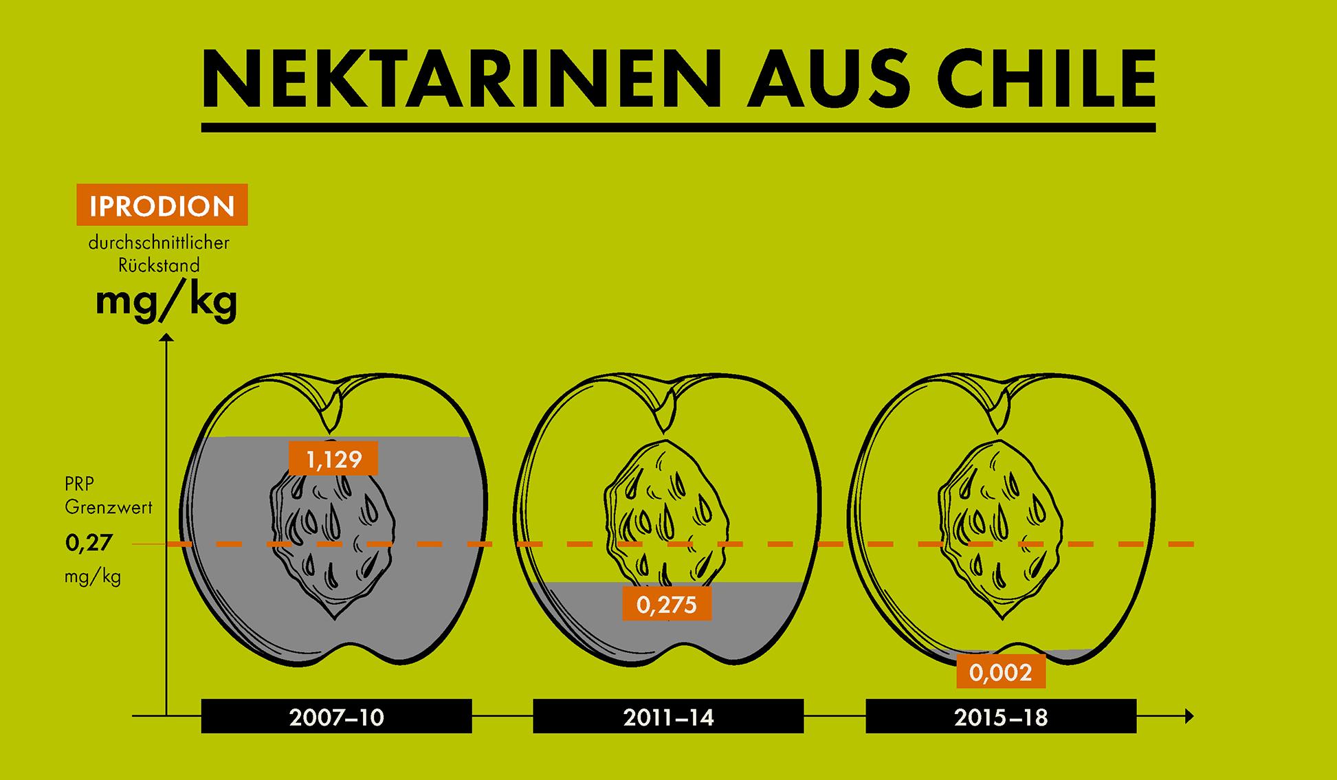 Grafik PRP Erfolge: Nektarinen aus Chile