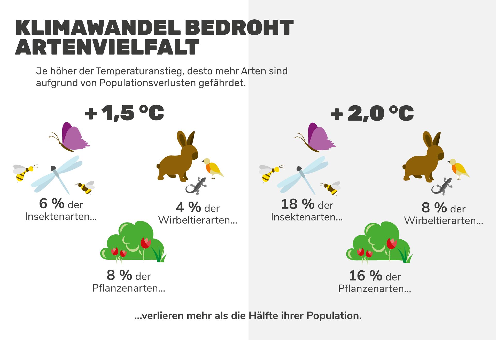 Grafik: Temperaturanstieg und Populationsverluste
