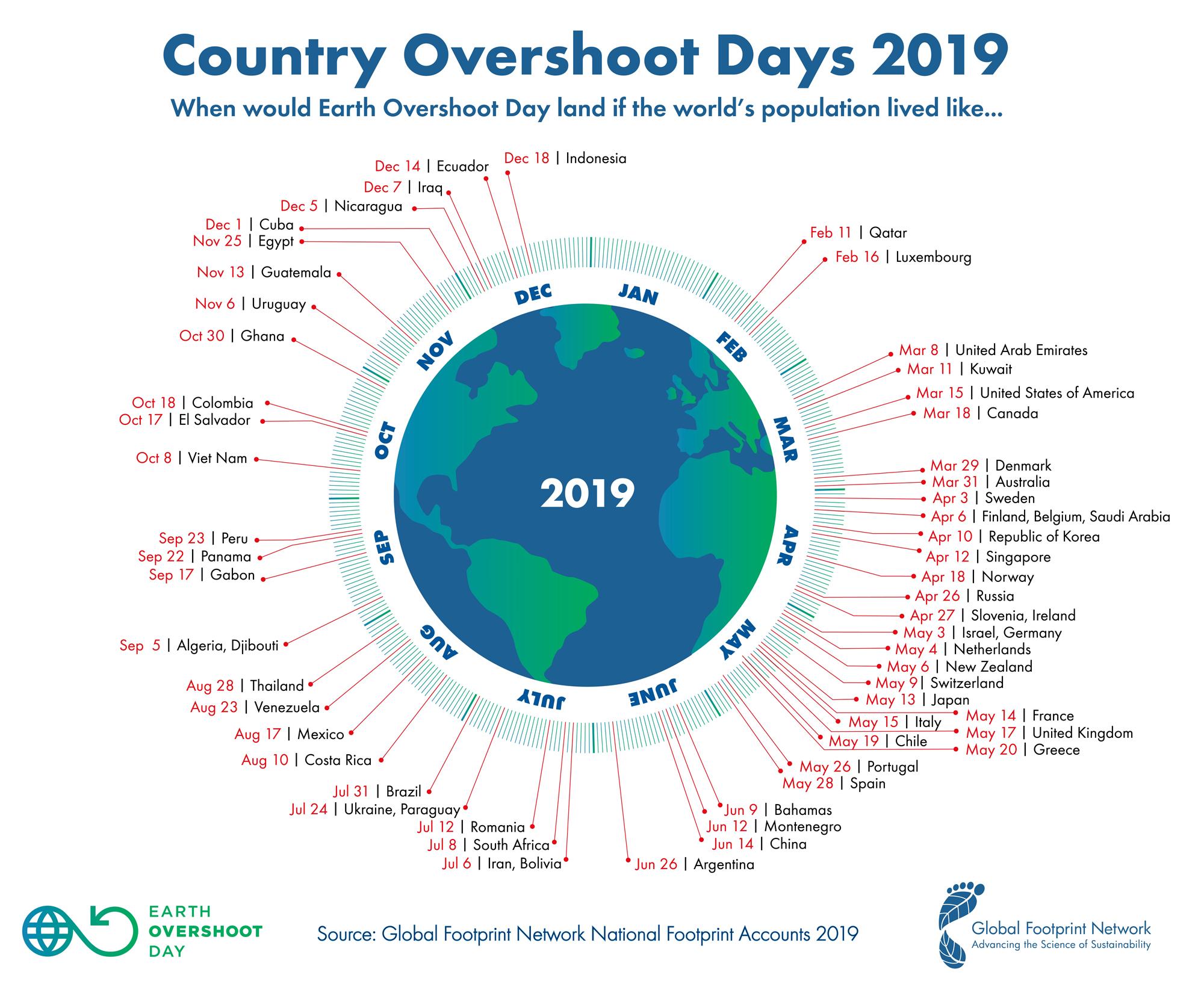 Country Overshoot Day (c) Global Footprint Network / www.footprintnetwork.org