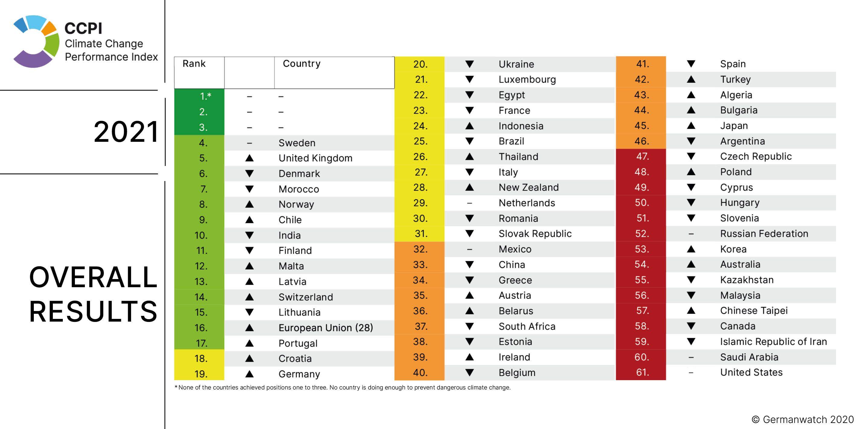 Klimaschutzindex Gesamtergebnis