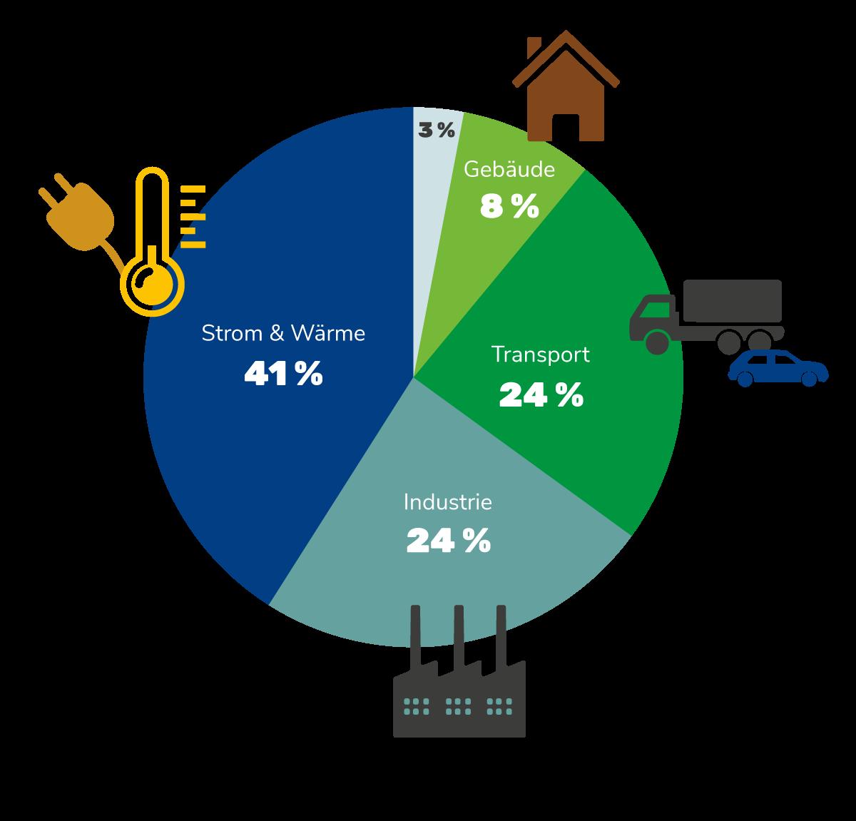 Grafik: Verteilung der Energiebedingten CO2-Emissionen (2017)