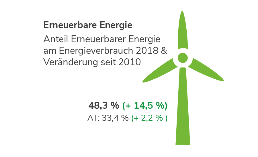 Erneuerbare Energien im Burgenland