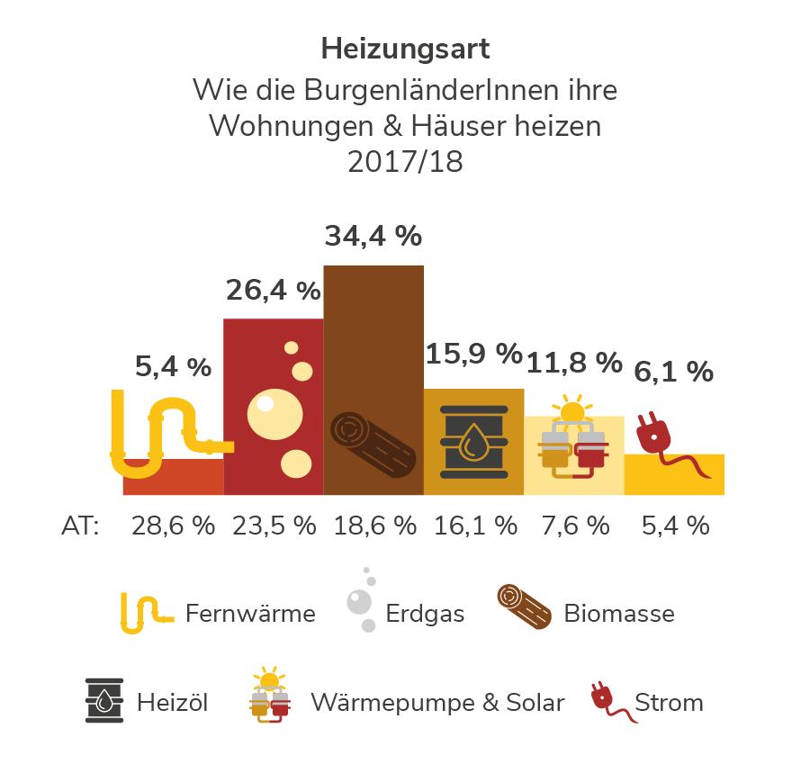 Heizungsarten im Burgenland