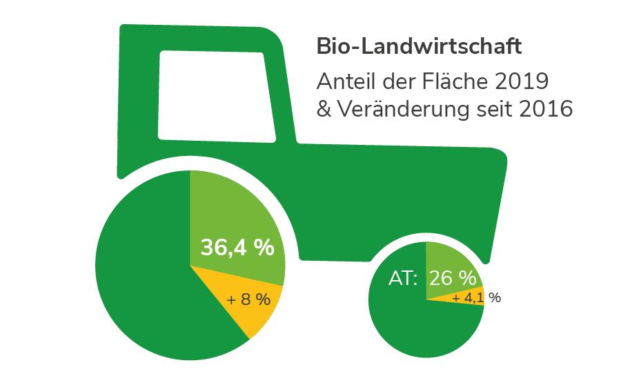 Biologische Landwirtschaft im Burgenland