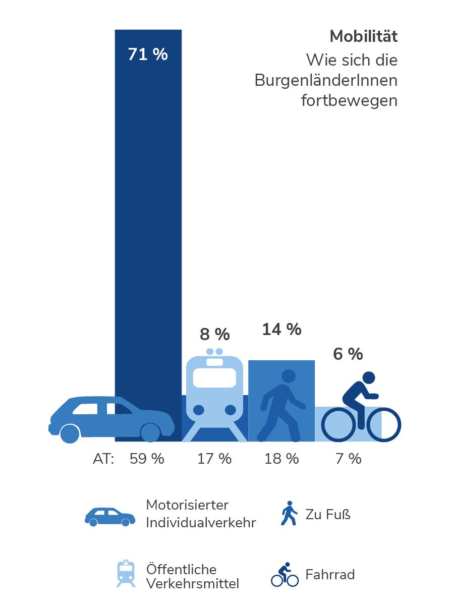 Mobilität im Burgenland