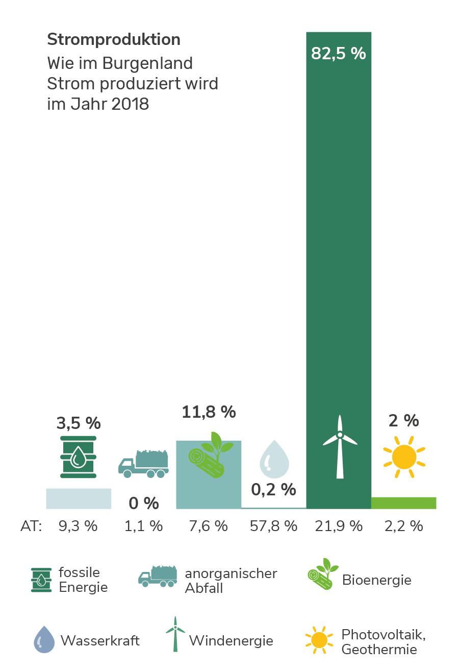 Stromproduktion im Burgenland