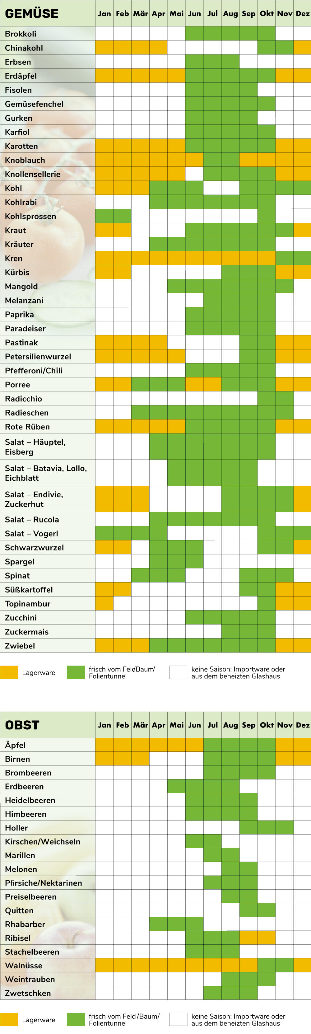 Biosaisonkalender