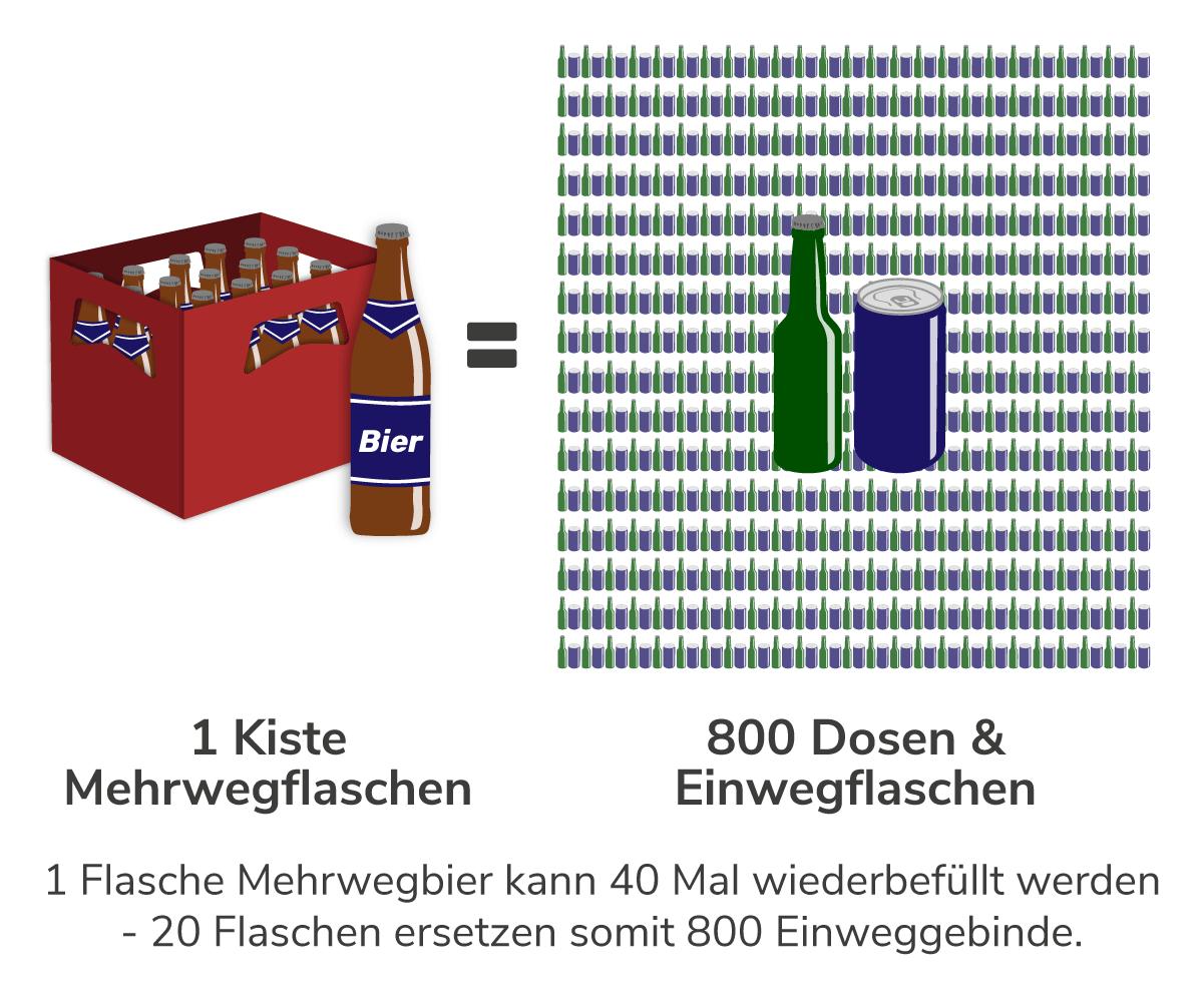 Grafik: 1 Kiste Bier in Mehrwegflaschen ersetzt 800 Dosen und Einwegflaschen, da diese 40 mal wiederbefüllt werden können