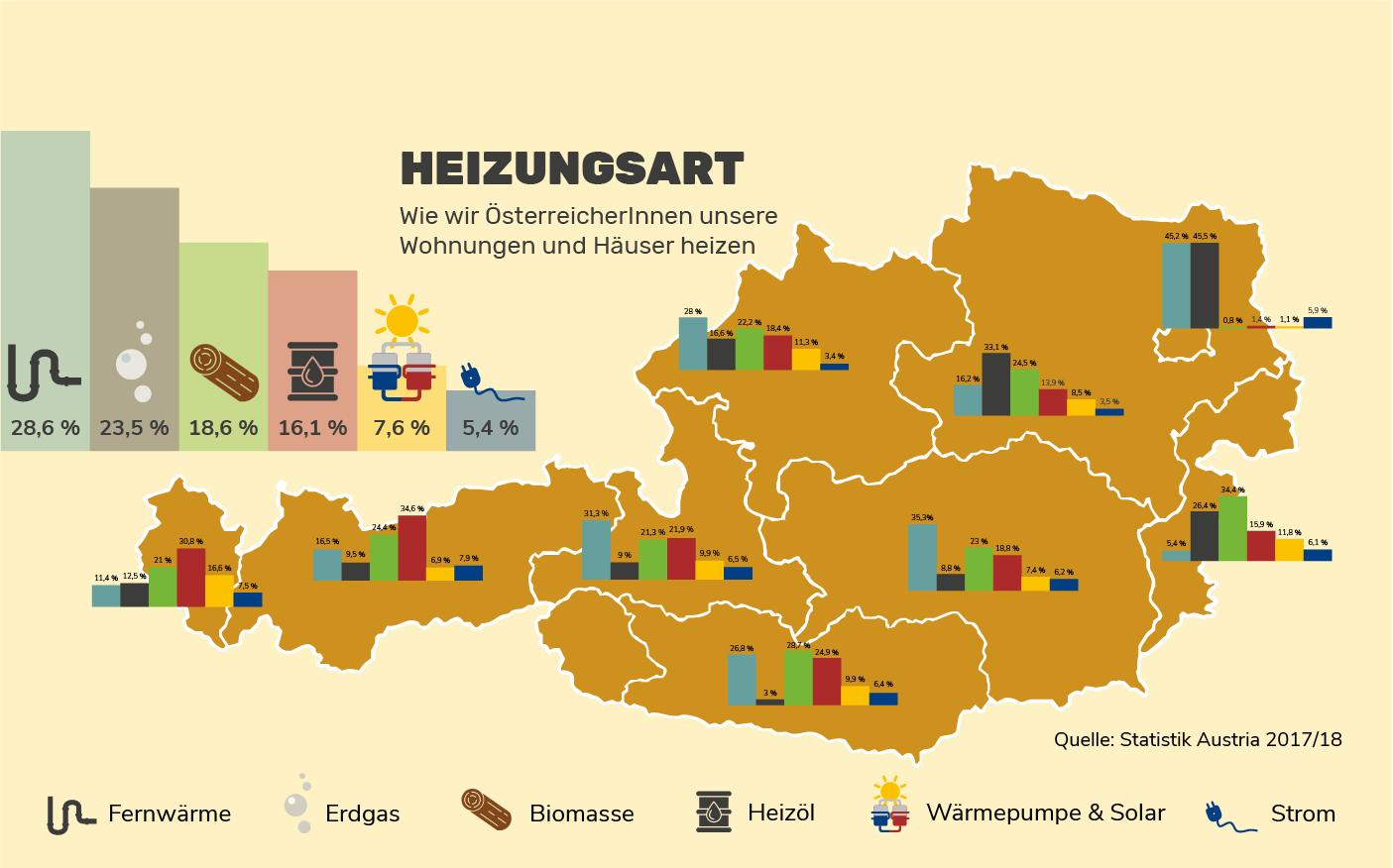 Heizungsarten in Österreich