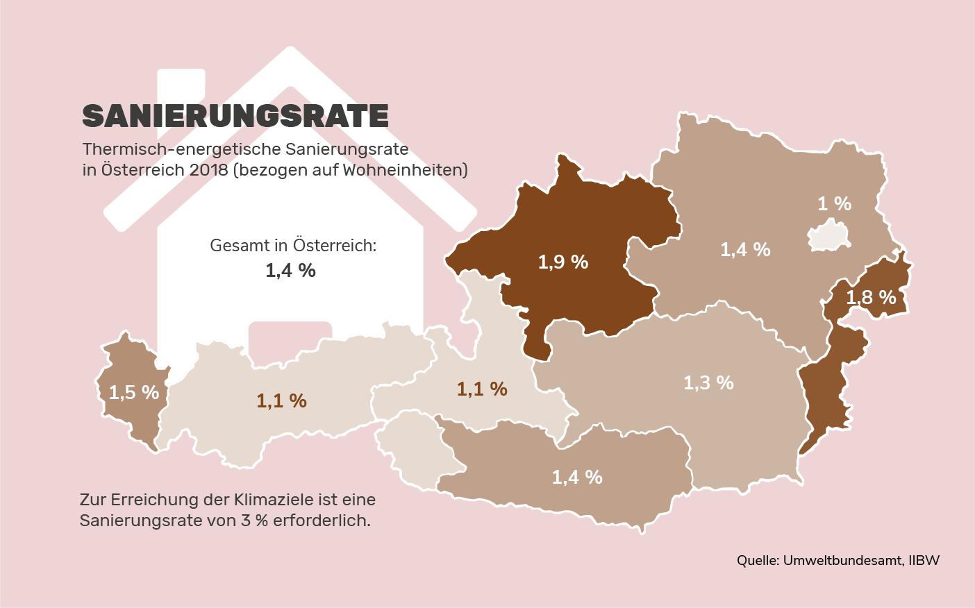Sanierungsrate in Österreich