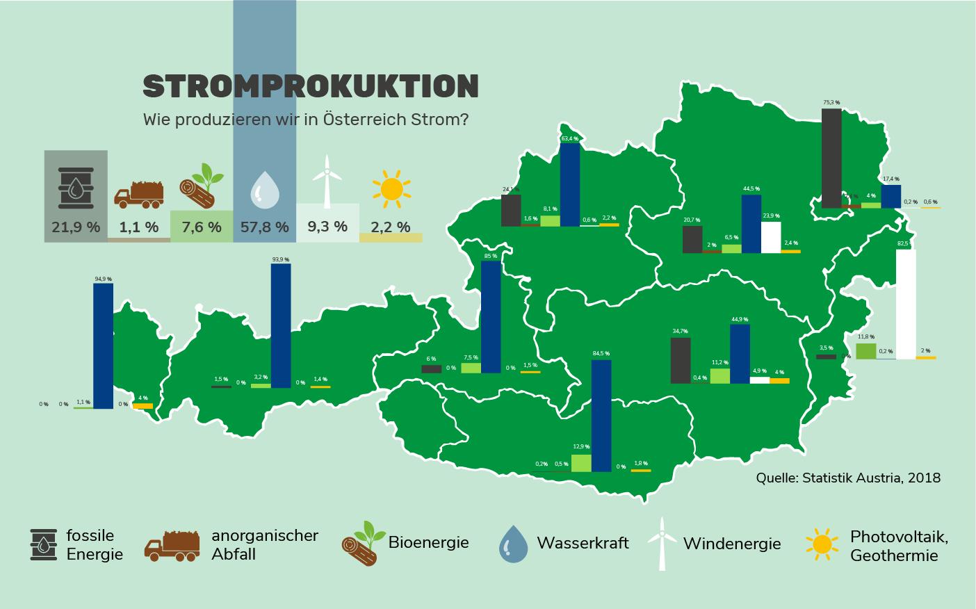 Stromproduktion in Österreich
