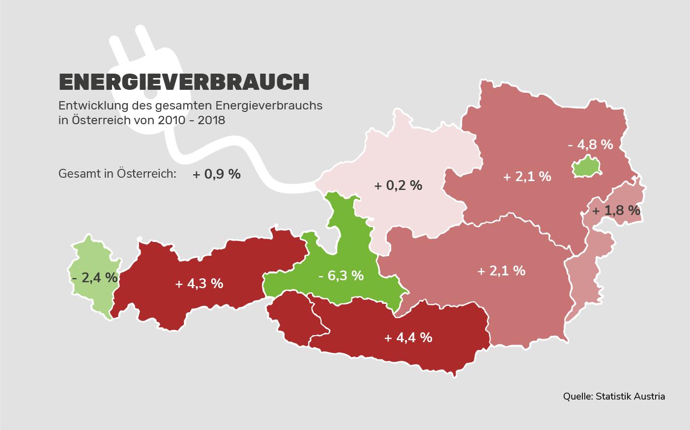 Energieverbrauch in Österreich