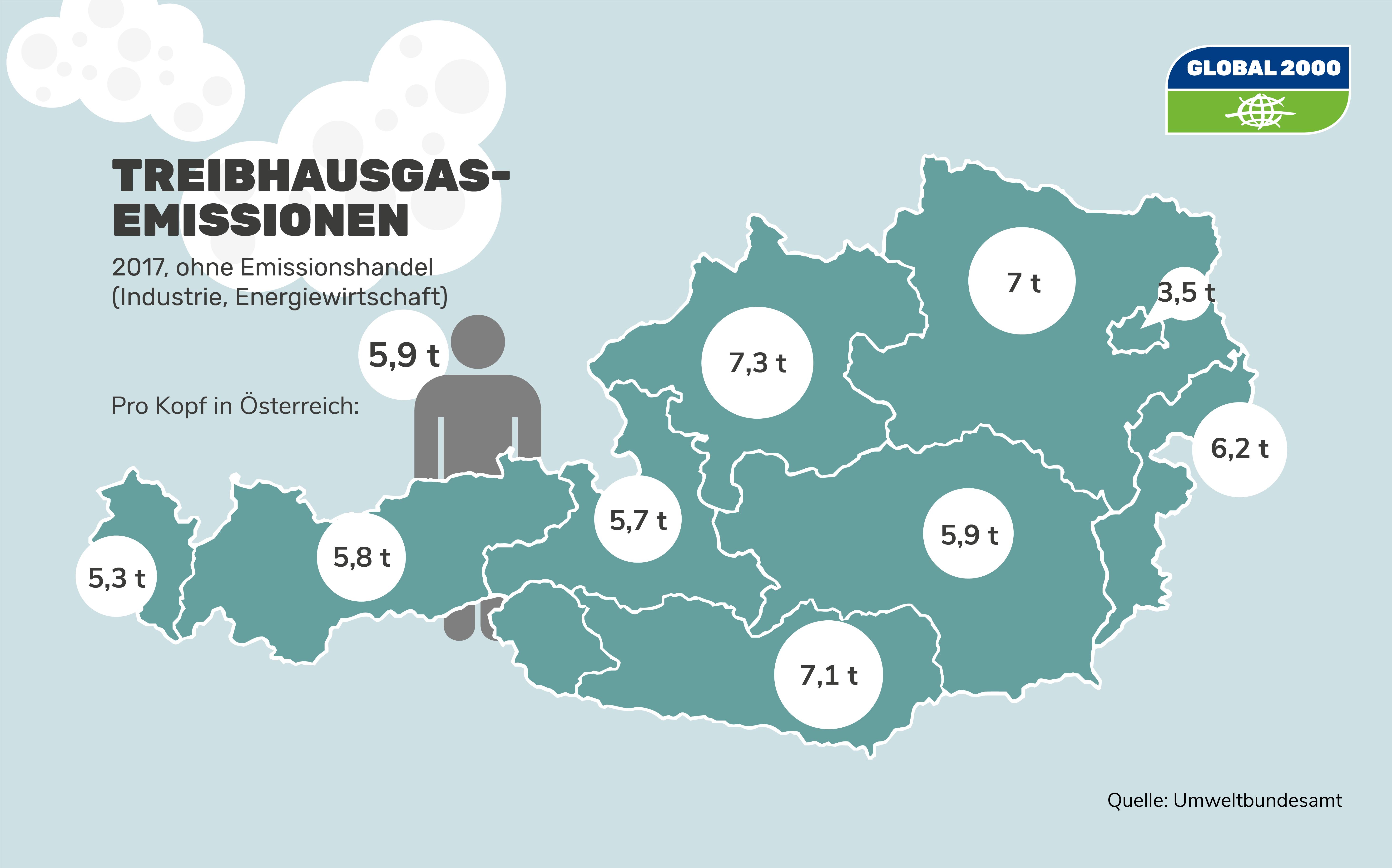 Treibhausgasemissionen in Österreich