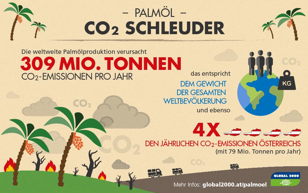 Grafik: CO2-Emissionen des Palmölanbaus