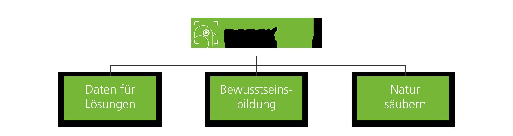 DreckSpotz App Ziele