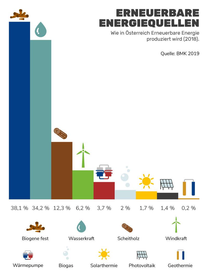 Erneuerbare Energieerzeugung in Österreich