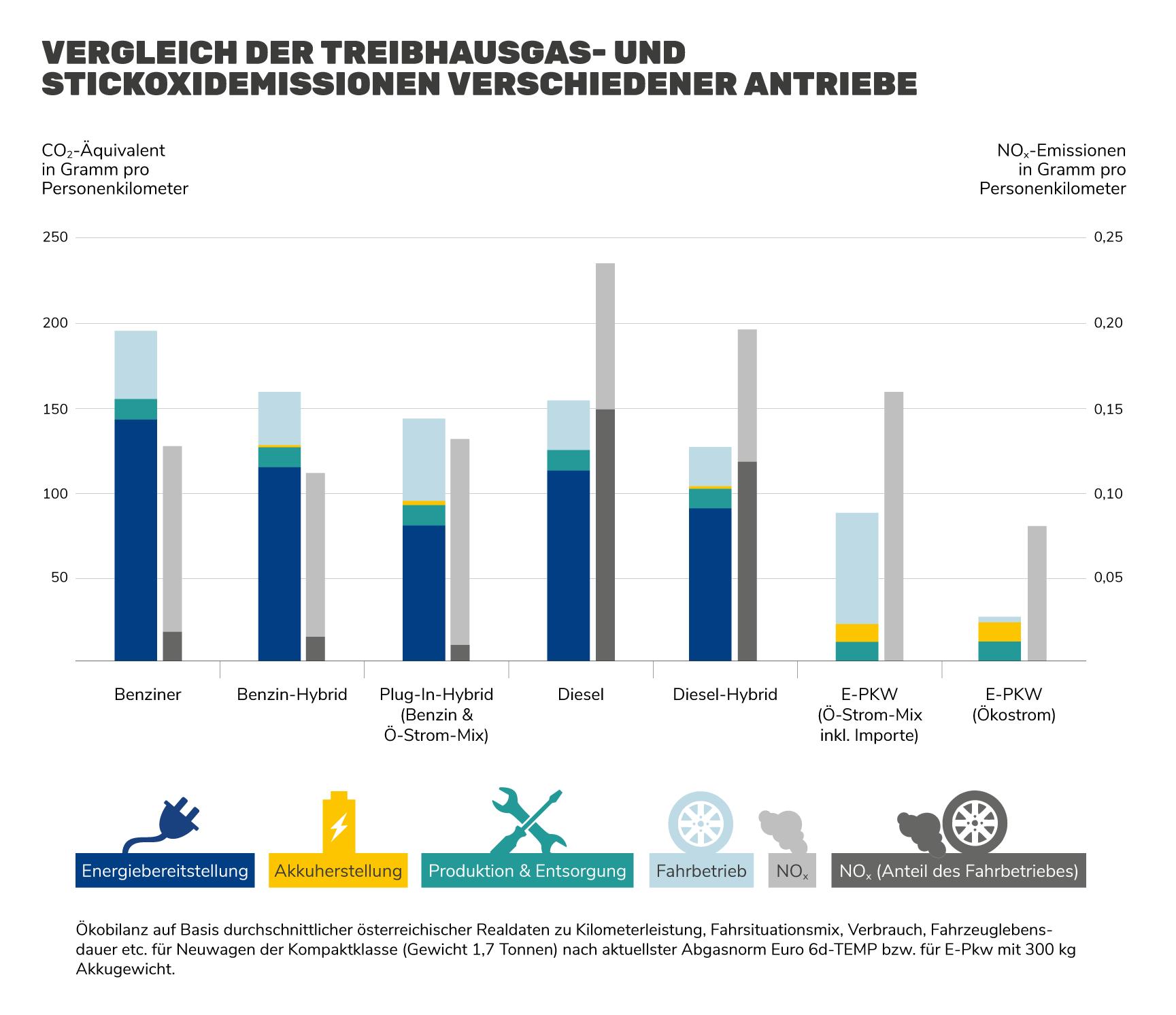 Grafik: PKW Emissionen im Vergleich