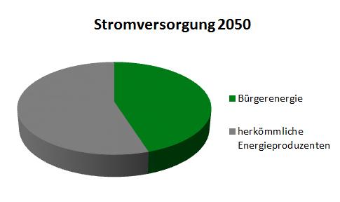 Grafik: 45% Bürgerenergie bis 2050