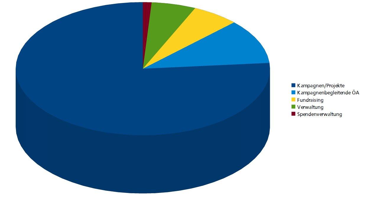 Finanzen UFI Mittelverwendung 2012