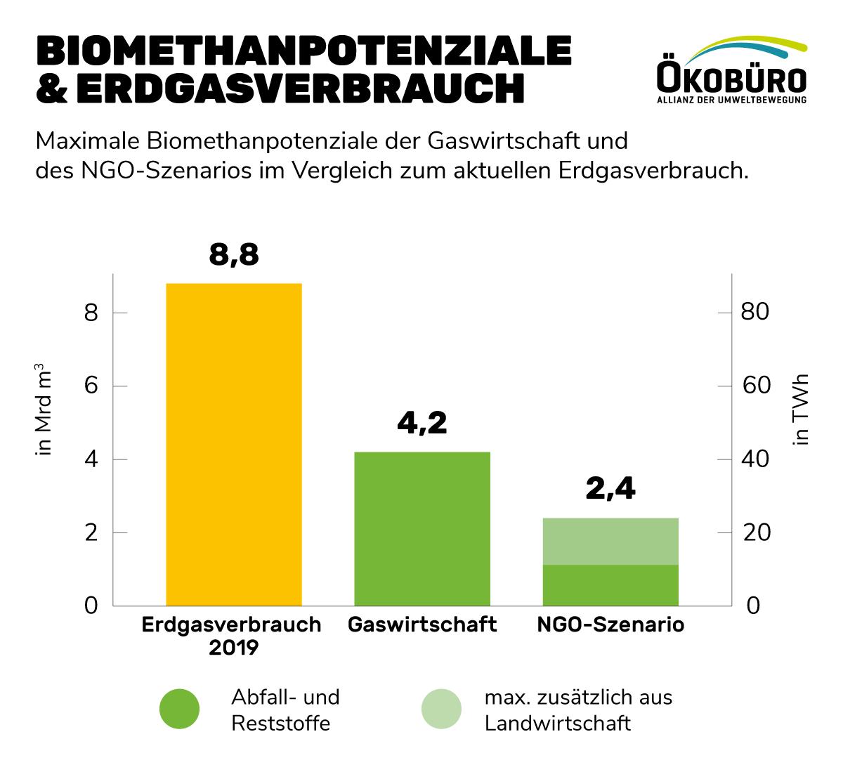 Biomethanpotenziale & Erdgasverbrauch