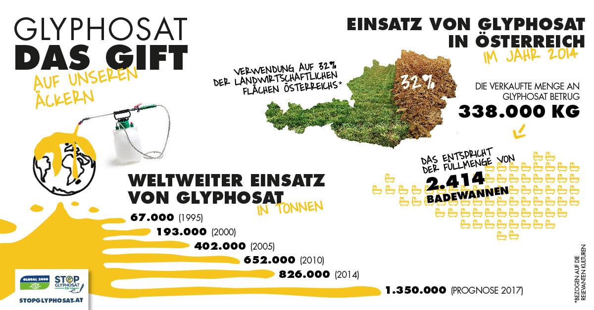 Glyphosateinsatz in Österreich