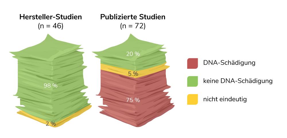 Vergleich der Glyphosat Studien zur DNA-schädigenden Wirkung