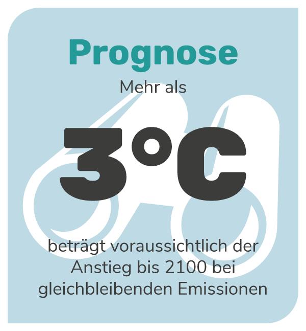 Klimawandel: Wenn wir so weiter machen wie bisher, wird sich unser Planet um mindestens 3 Grad erhitzen