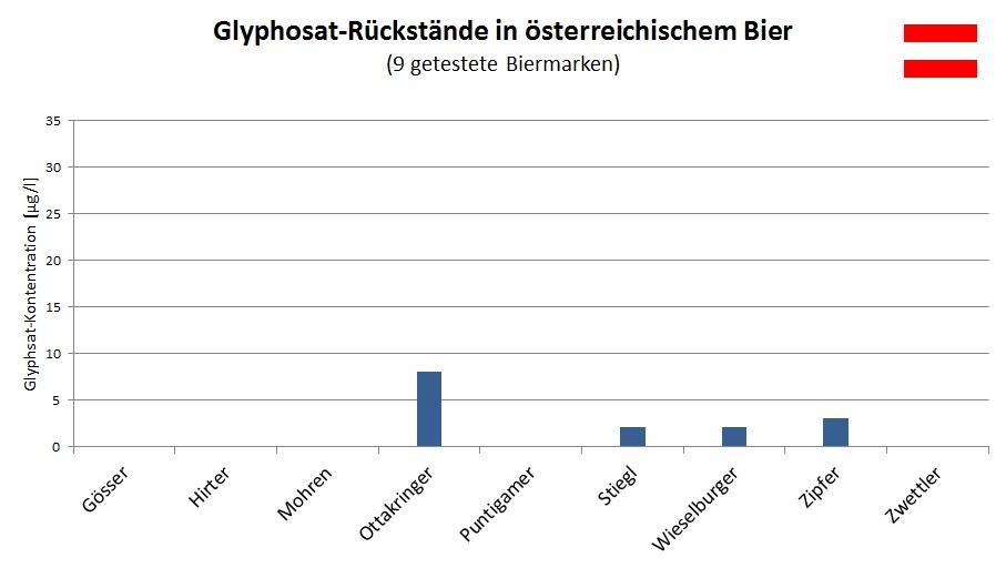 Glyphosat-Rückstände in österreichischem Bier