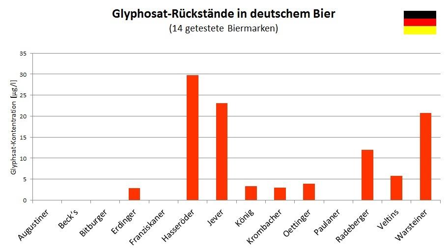 Glyphosat Rückstände in deutschem Bier