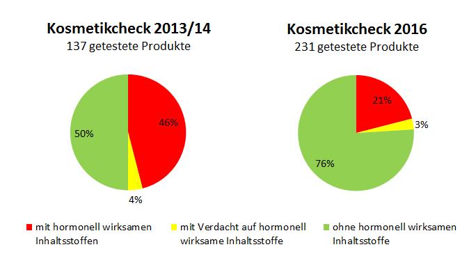 Grafik: Vergleich 2013 - 2016 Anteil an Produkten mit hormonelle wirksamen Inhaltsstoffen
