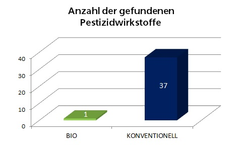 Pestizidtest: Bio vs. Konventionell