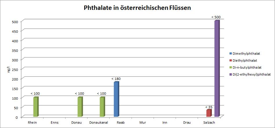 Phthalate in österreichischen Flüssen