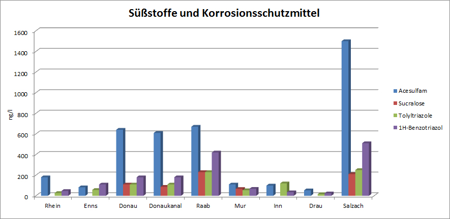 Süßstoffe und Korrosionsschutzmittel in österreichischen Flüssen