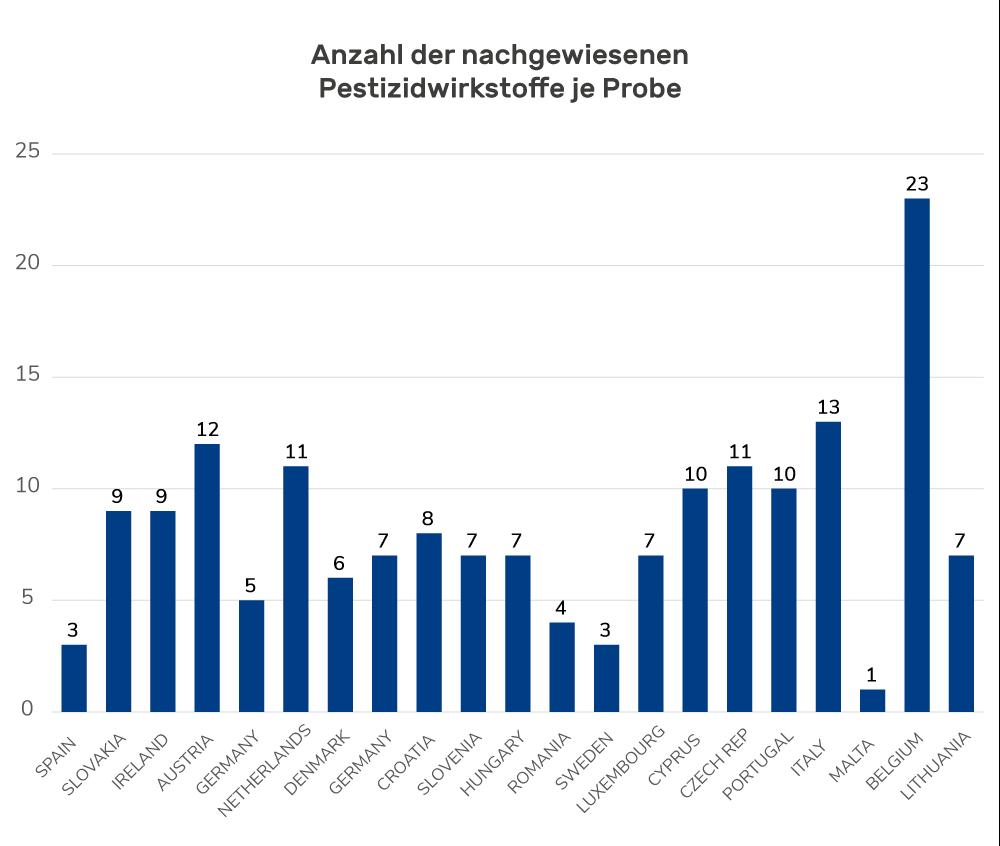 Diagramm: Anzahl der nachgewiesenen Pestizidwirkstoffe je Probe
