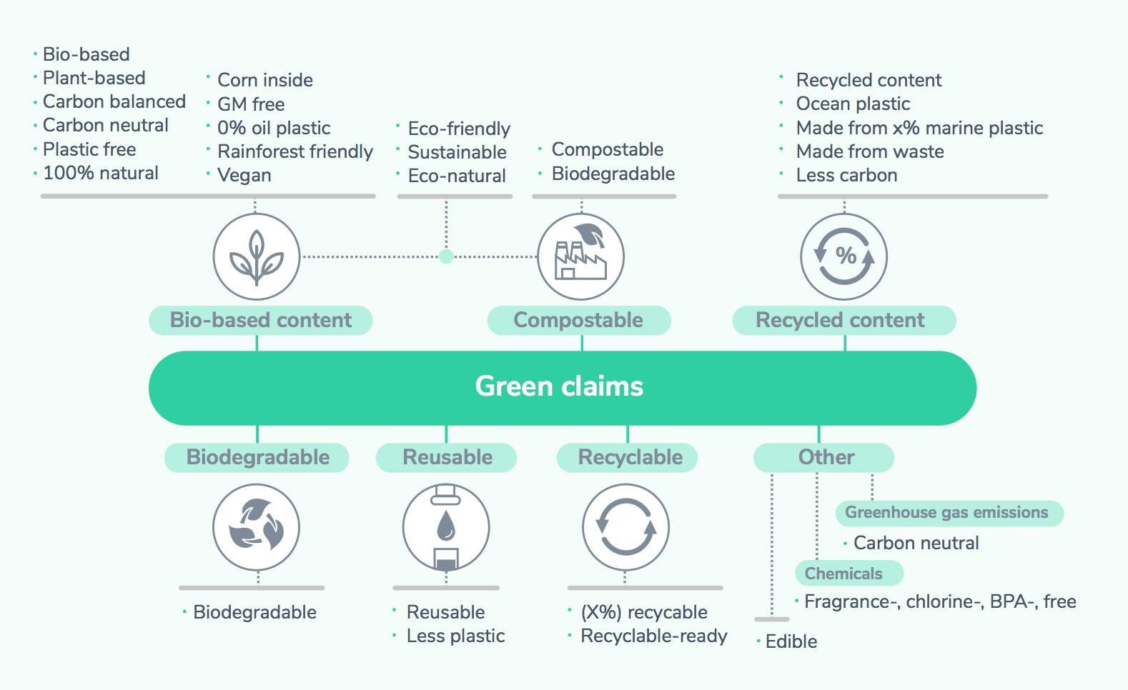 Grüne Behauptungen