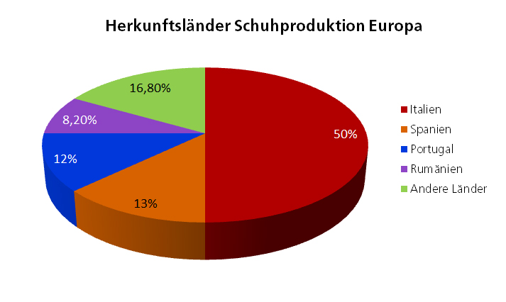 Herkunftsländer von europäischen Schuhen