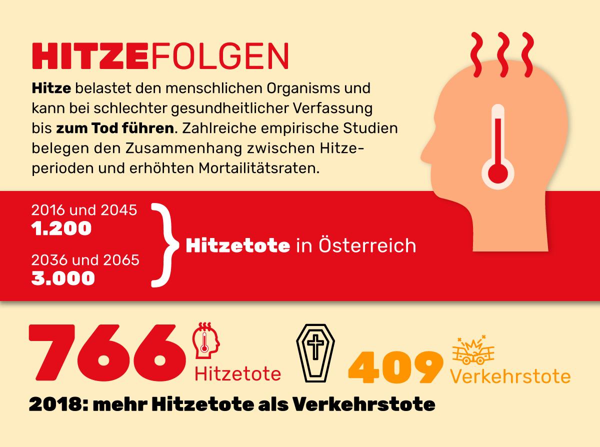 Infografik zu Klimawandel und Hitze in Österreich