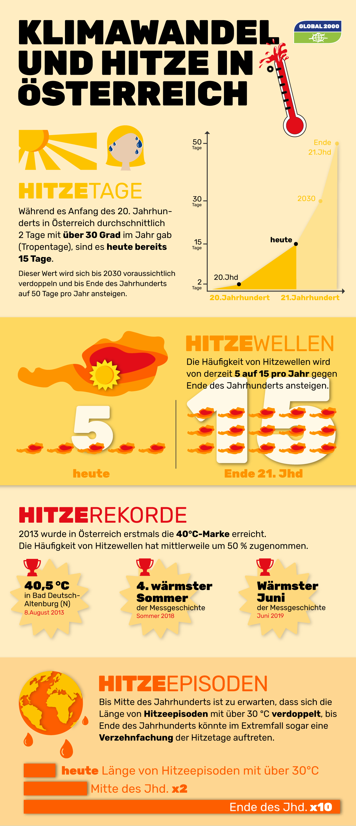 Infografik zum Thema Klimawandel und Hitze in Österreich