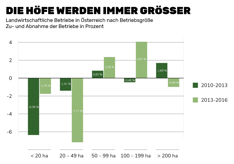 Grafik: Höfe werden immer größer