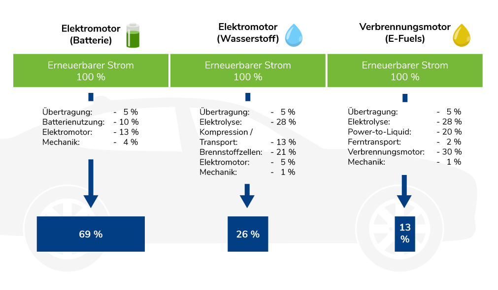 Infografik zu E-Autos: Batterie vs. Wasserstoff vs. E-Fuels
