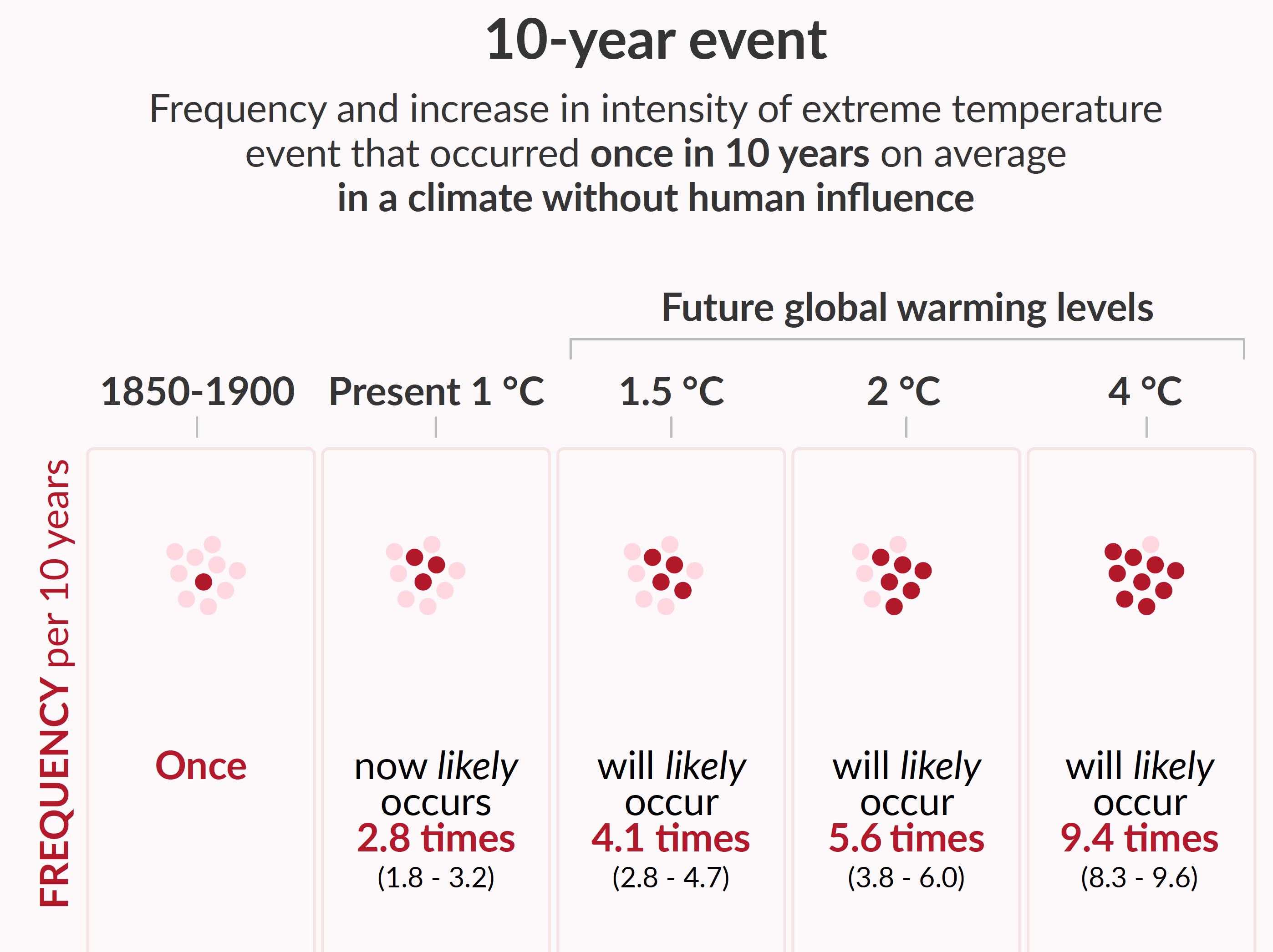 Hitzeextreme werden häufiger (IPCC (AR6), SPM-23)
