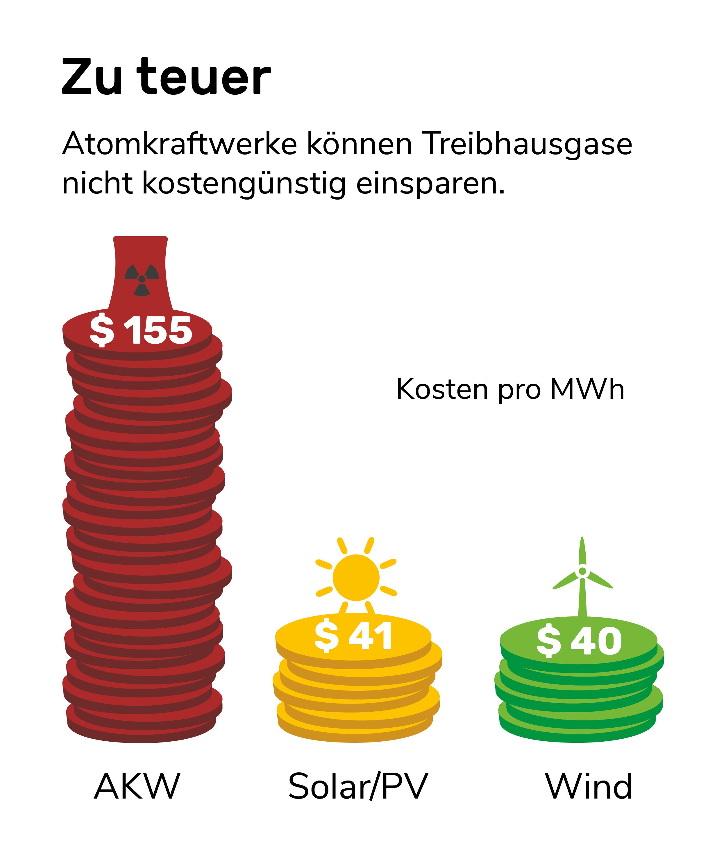 Infografik: Atomkraft in keine Klimaschutzmaßnahme weil es viel teurer ist als Erneuerbare Energien