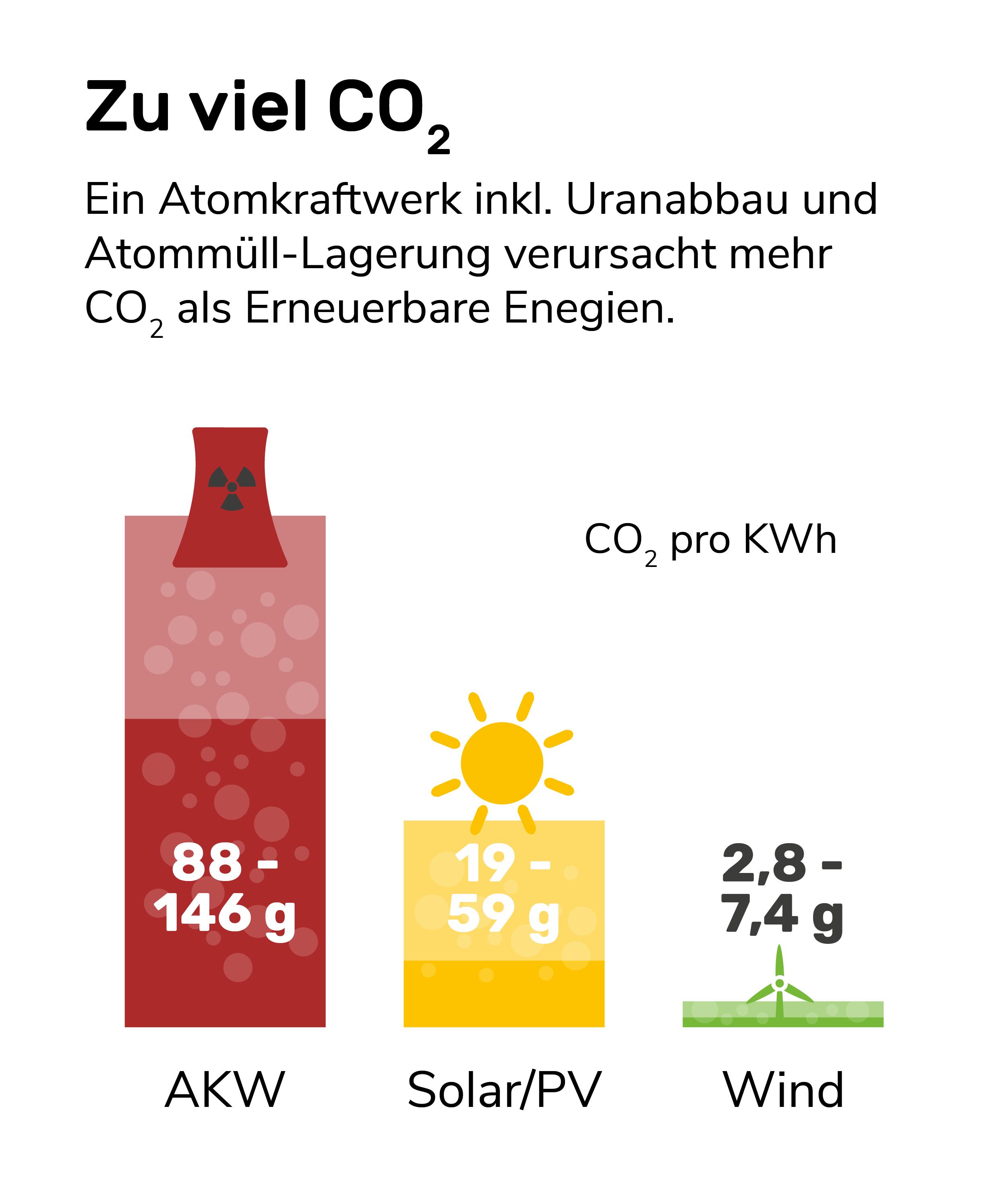 Infografik: Atomkraft in keine Klimaschutzmaßnahme weil sie mehr CO2 produzieren als Erneuerbare Energien