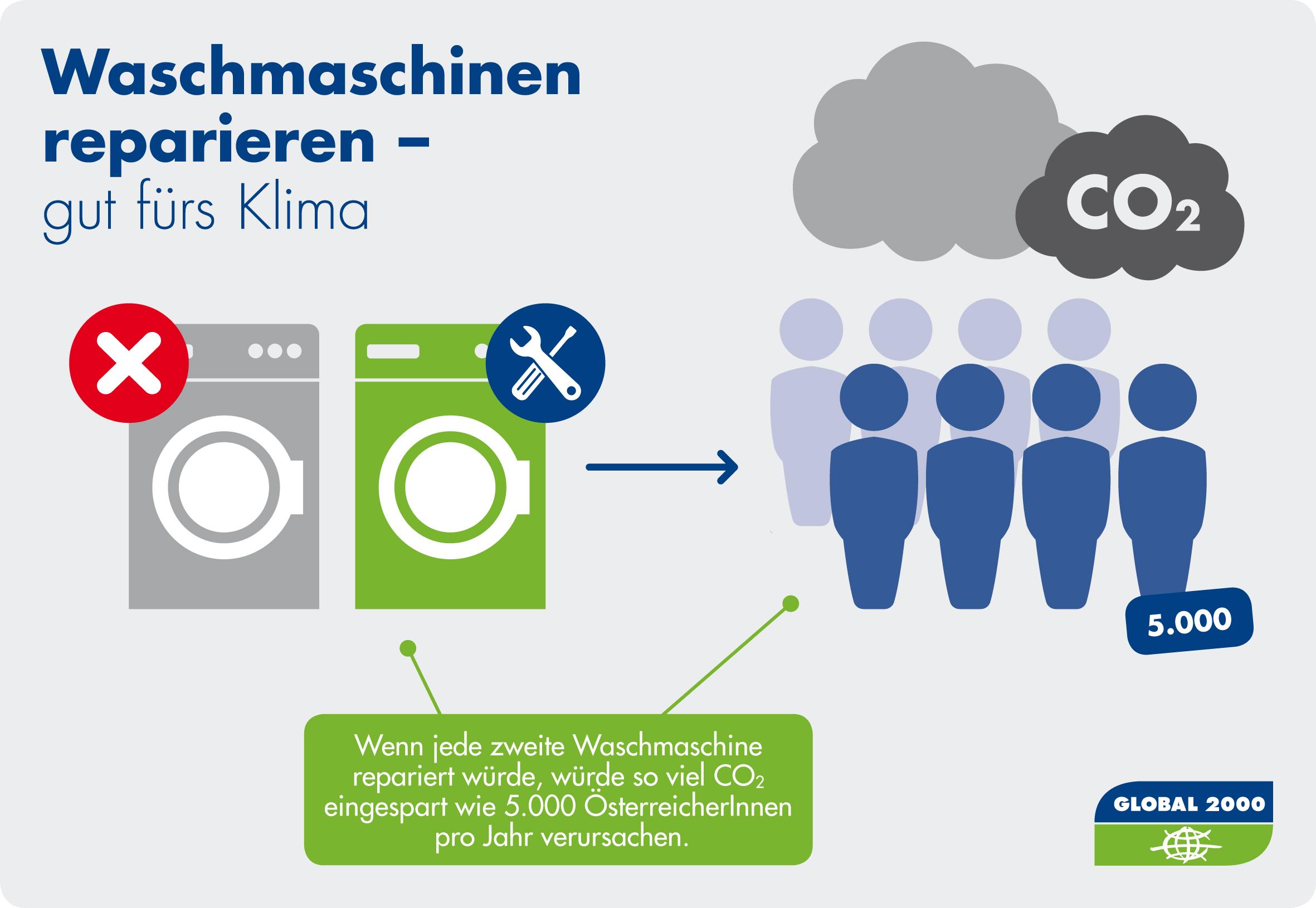Grafik: Was wäre, wenn jede zweite Waschmaschine repariert statt entsorgt werden würde?
