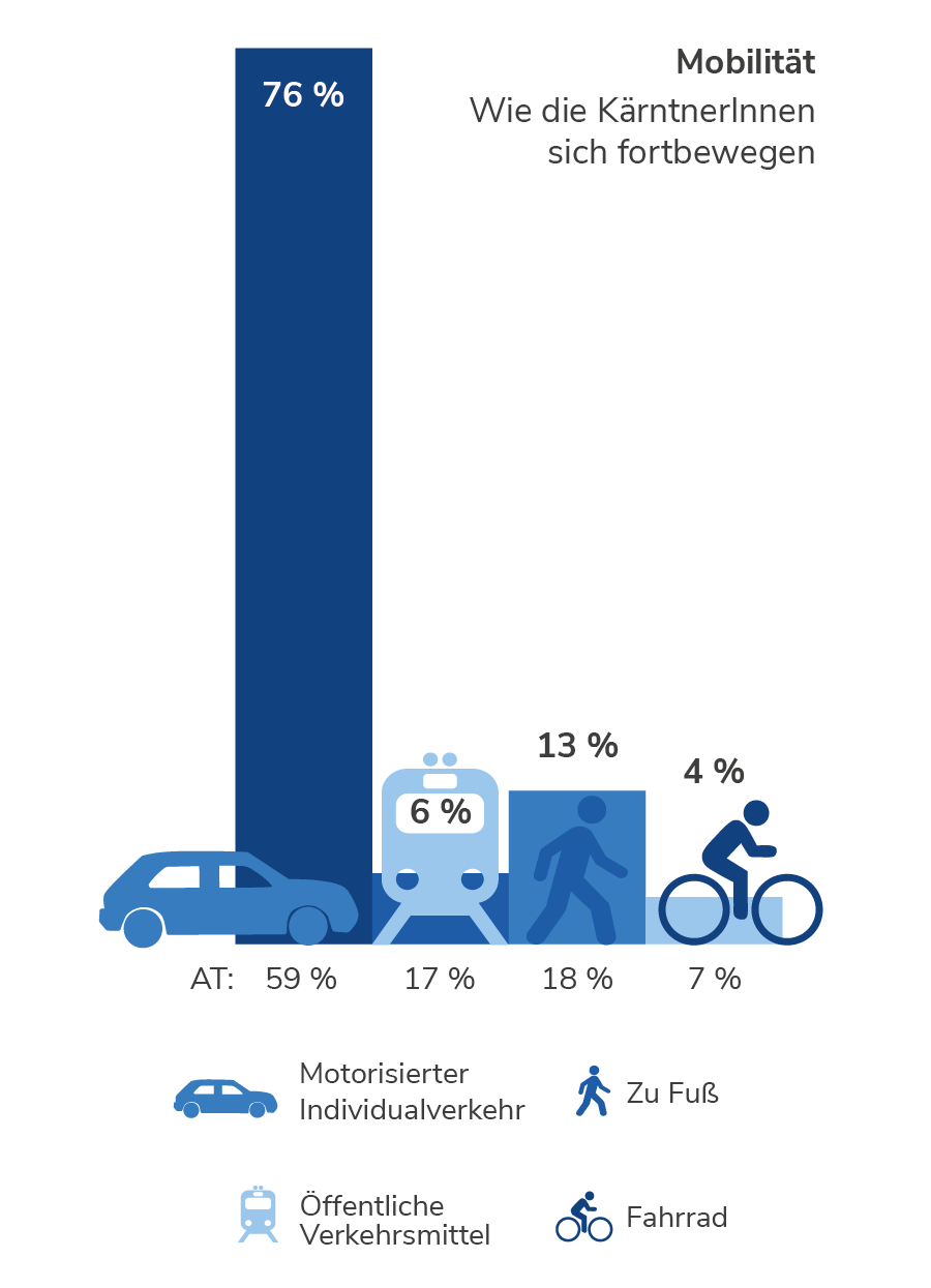 Mobilität in Kärnten