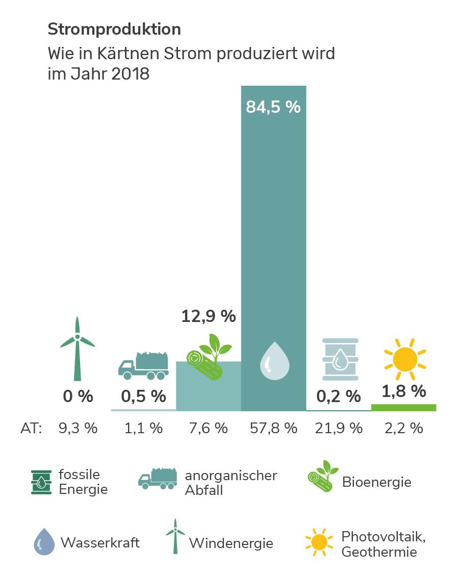 Stromproduktion in Kärnten