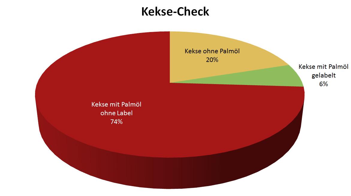 Kekse-Check Grafik