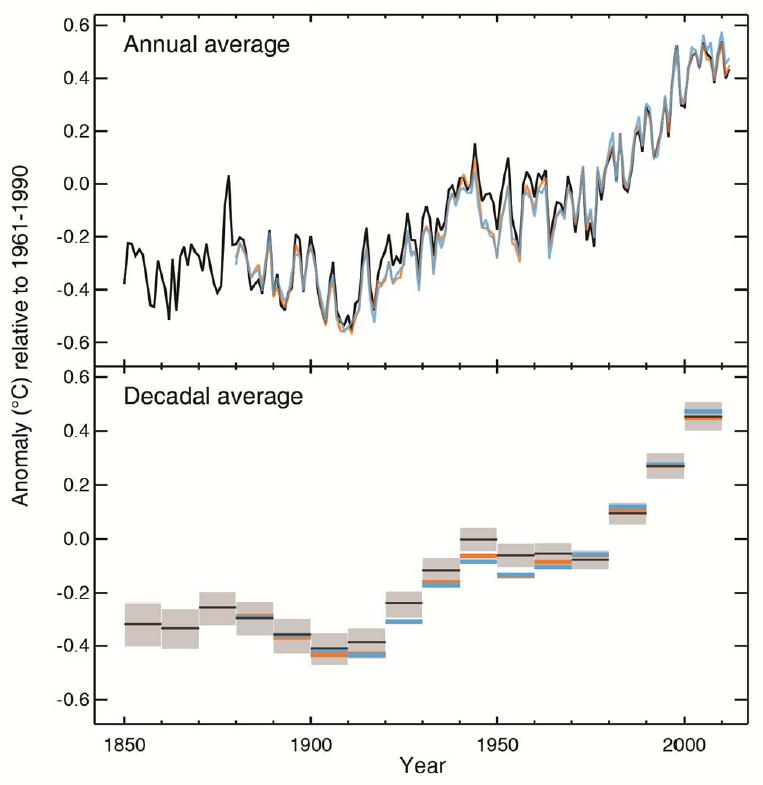 Globaler Temperaturanstieg seit 1850.